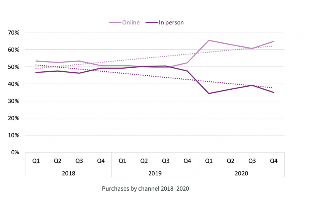Graph of online vs. in-person book purchases